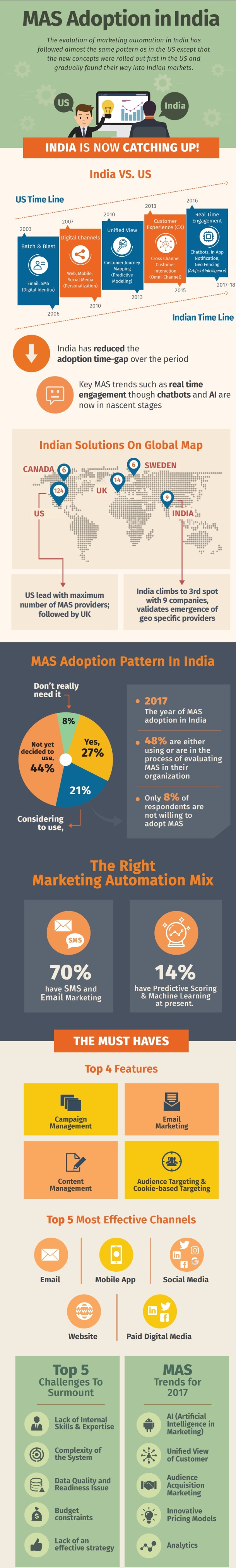 Marketing automation adoption in India Netcore Research NXT survey 2017